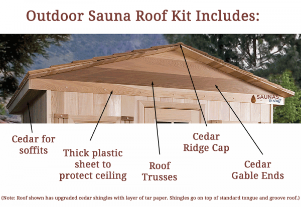 Outdoor Sauna Roof Kit