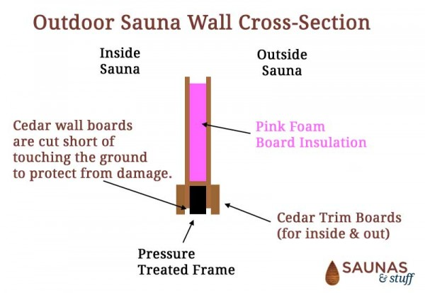 Outdoor Sauna Wall Construction and Insulation