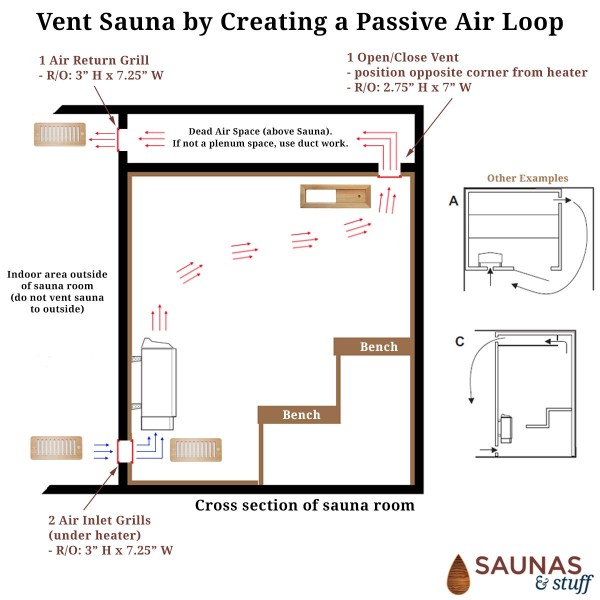 Cedar Sauna Venting Package