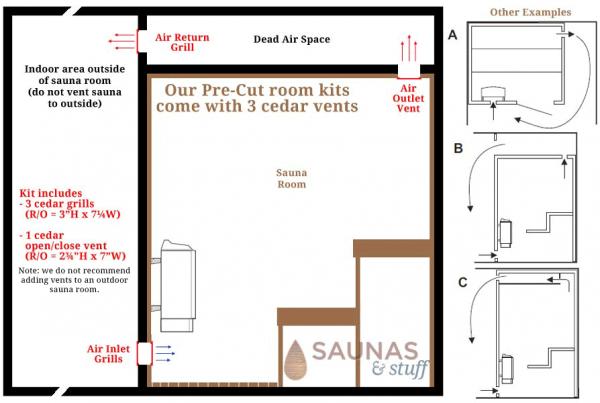 Venting an Indoor Sauna Room